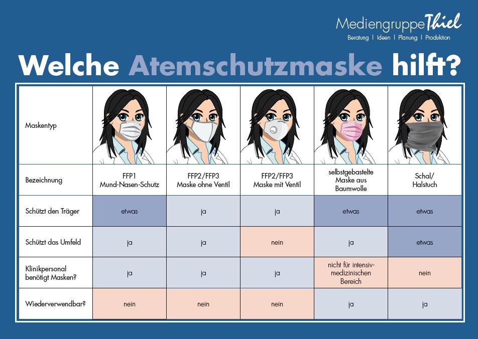 Welche Atemschutzmaske hilft (Übersicht)